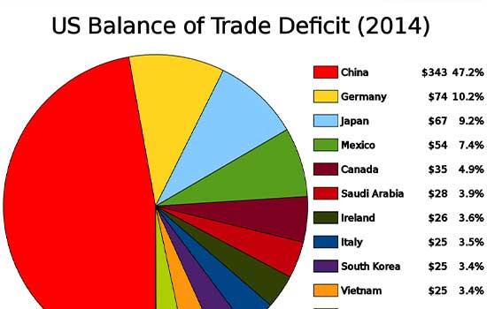 Trgovinski ratovi
