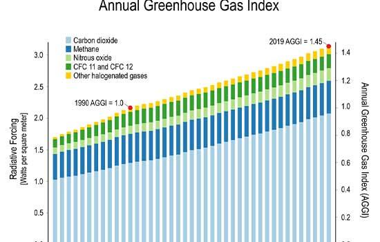 Rast stakleničkih plinova