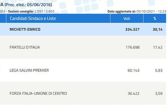 Talijanski lokalni izbori